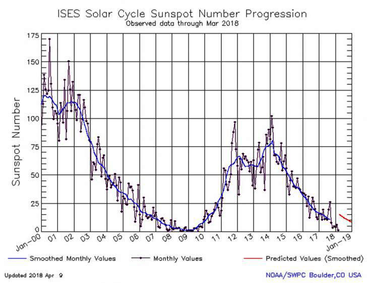 solarcycle graphic