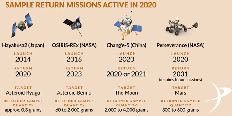 20200615 sample return missions in 2020 infographic f840