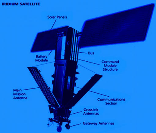 iridium-satelit